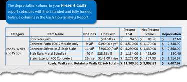 present costs