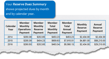reserve dues summary