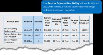 reserve expense item listing