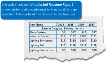 unadjusted revenue report