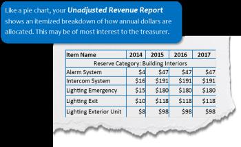 unadjusted revenue report